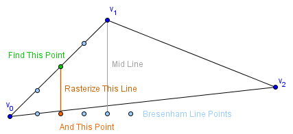 Computer Graphics Learning - Task: Bresenham Triangle