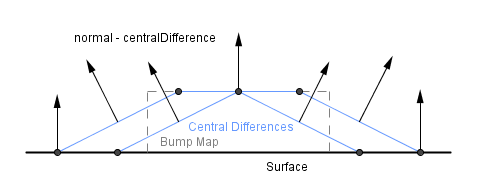 Computer Graphics Learning - Task: Bump Mapping