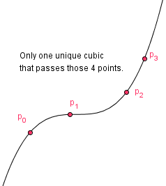 Computer Graphics Learning - Curves