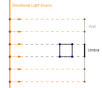 Directional Light Source